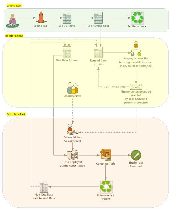 task management in MyPractice